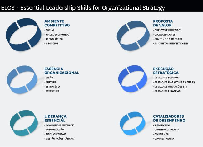 Transformação Organizacional - Elos