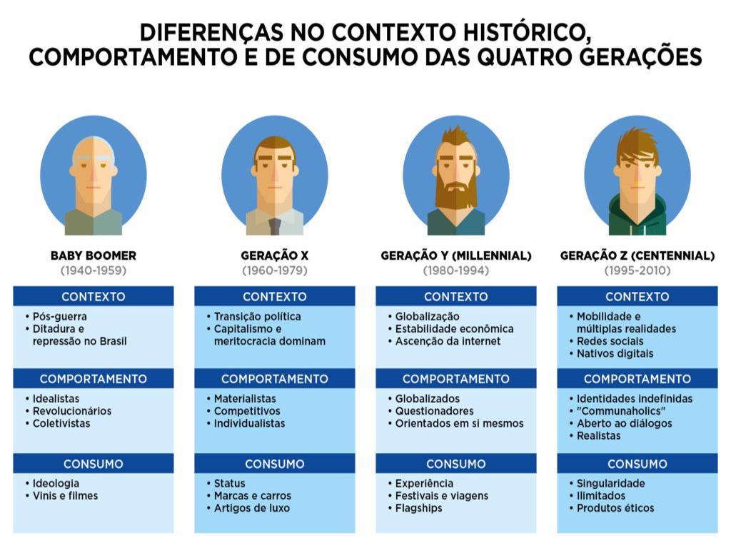 Gerações McKinsey